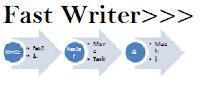 write fast image