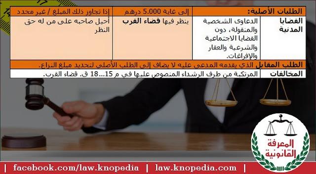 ما هو الاختصاص النوعي للمحاكم الابتدائية؟ ما هو اختصاص قضاء القرب؟