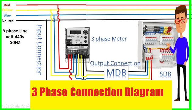 3 phase connection diagram electronics technology degree 3 Phase Inverter Diagram a complete guide of three phases wiring installation in multi story building or three phase wiring in house wiring in this video i also explain the 3 phase