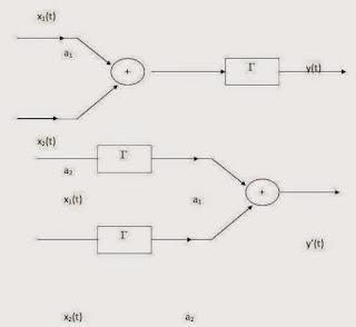 sistem linier