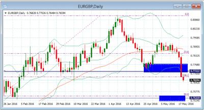 Gráfico diario del par EUR/GBP