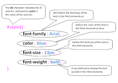 The Illustration of ID Selector in CSS code