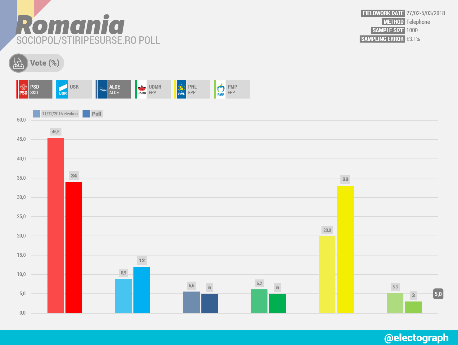 ROMANIA Sociopol poll chart for stiripesurse.ro, March 2018