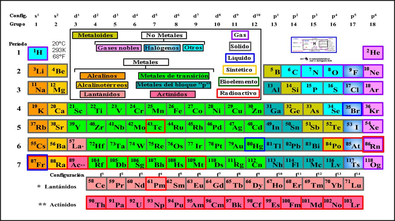 desde enero de 2017 la aplicacin sobre la tabla peridica de los elementos qumicos pasa a ser gratuita esta aplicacin se encuentra en windows store - Tabla Periodica De Los Elementos Secundaria
