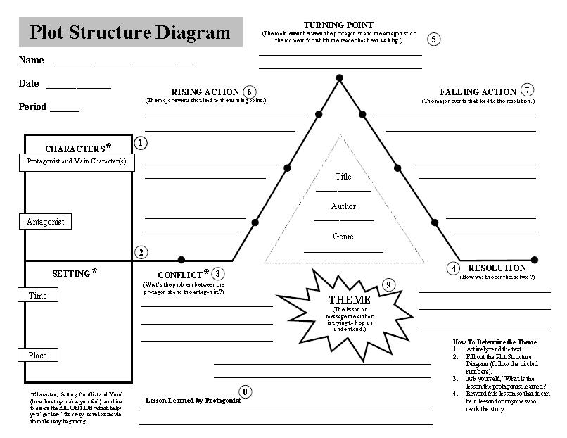 Printables Plot Structure Worksheet plot structure worksheets abitlikethis diagram template printable outline cake