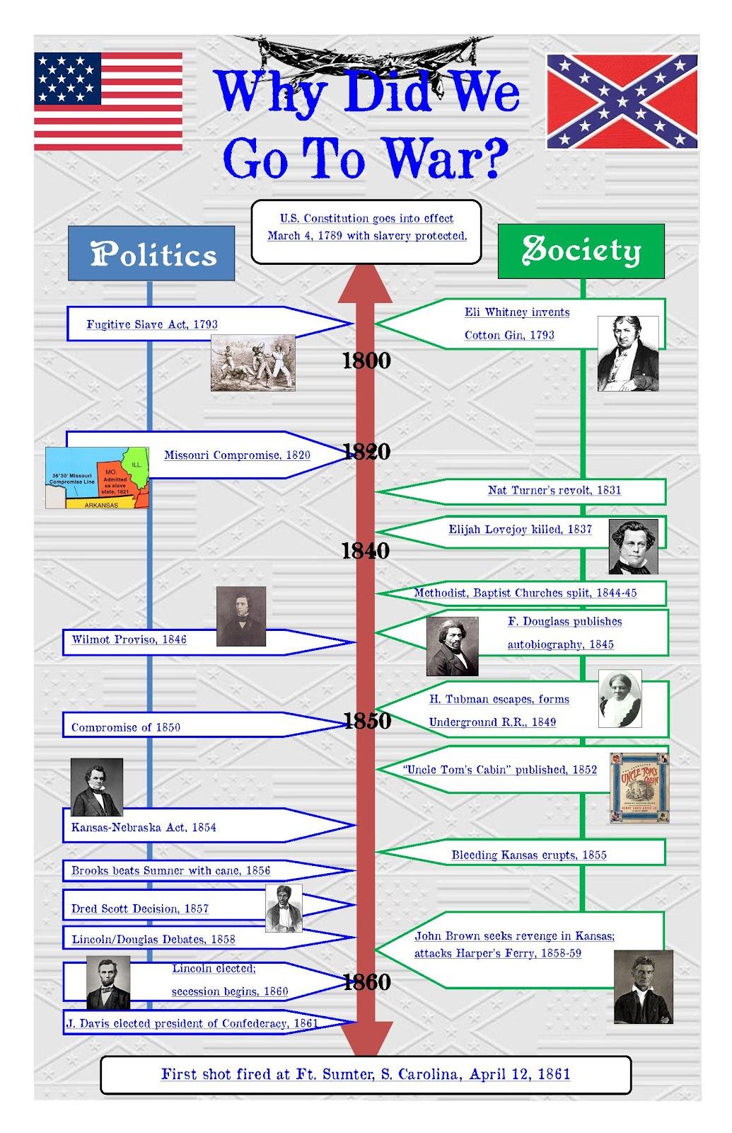 Codger Report Civil War Infographic