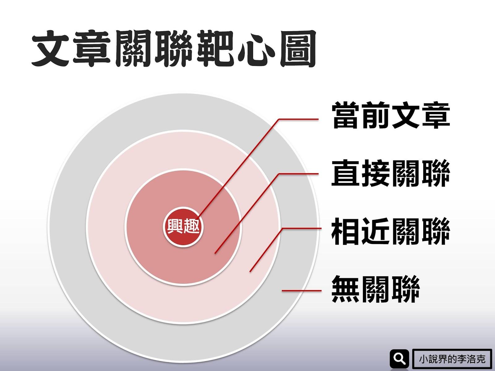 【網路平臺】增加部落格人氣教學(5)加碼推薦