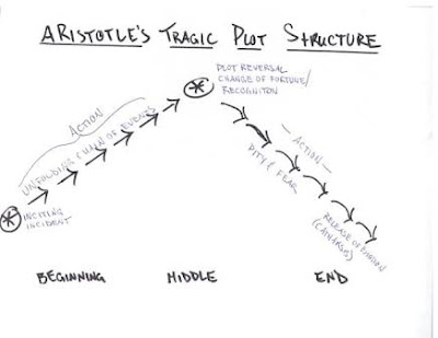 Aristotle's plot aristotle's plot structure aristotle's plot construction aristotle's plot movie aristotle plot in tragedy aristotle plot is the soul of tragedy aristotle plot definition aristotle plot triangle aristotle plot diagram aristotle plot and character aristotle plot elements aristotle plot pdf aristotle plot line aristotle plot and story aristotle plot slideshare aristotle plot css forum aristotle plot ppt plotinus aristotle aristotle's tragic plot structure aristotle refers to plot as aristotle quotes about plot aristotle plot construction on antigone aristotle consider plot as the soul of tragedy plot according aristotle aristotle's plot bekolo plot by aristotle plot by aristotle in poetics aristotle plot curve aristotle plot character aristotle plot vs character aristotle's view on plot construction