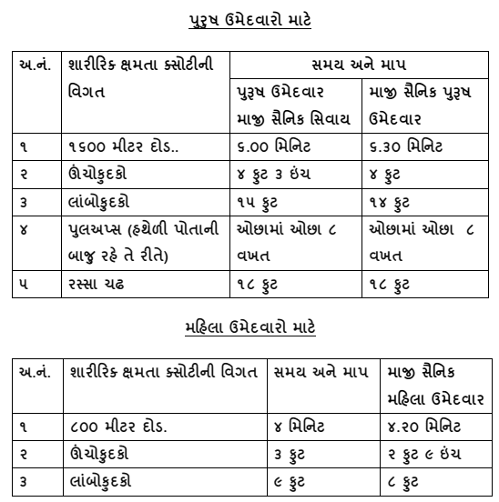 Gujarat Forest Guard Physical Standard