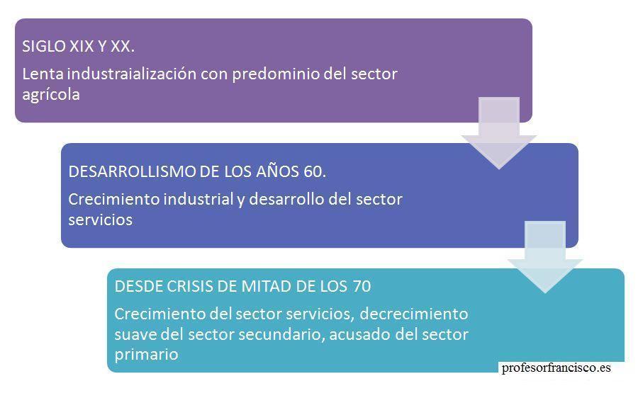 Profesor De Historia Geografía Y Arte Sectores Económicos