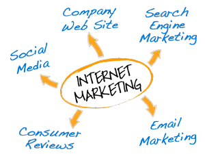 Pengertian Internet Marketing untuk Pemula