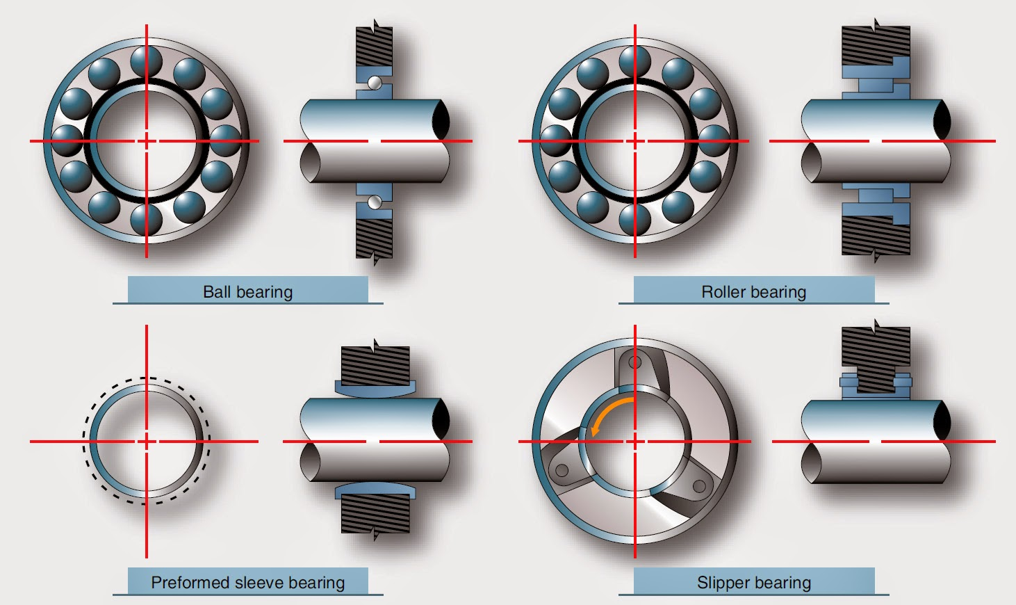 Gas Turbine Engine Bearings and Seals | Aircraft Systems