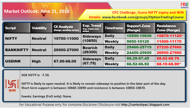 Indian Market Outlook: June 21, 2018