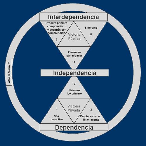 Paradigma de los siete habitos