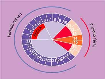 Metodo Del Calendario.Roblexx Blog Anticonceptivos Metodo Ogino Knaus