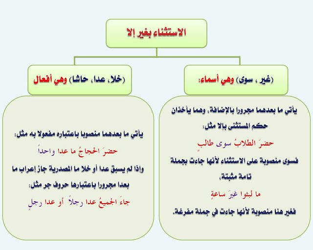 """انفراد.... كل قواعد اللغة العربية لطلاب """"ابتدائي - اعدادي - ثانوي"""" في صورة لوحات مبسطة مع الشرح والتدريبات 93"""