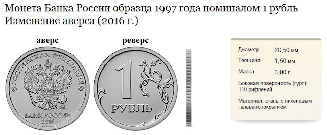 Рубль образца 2016 года