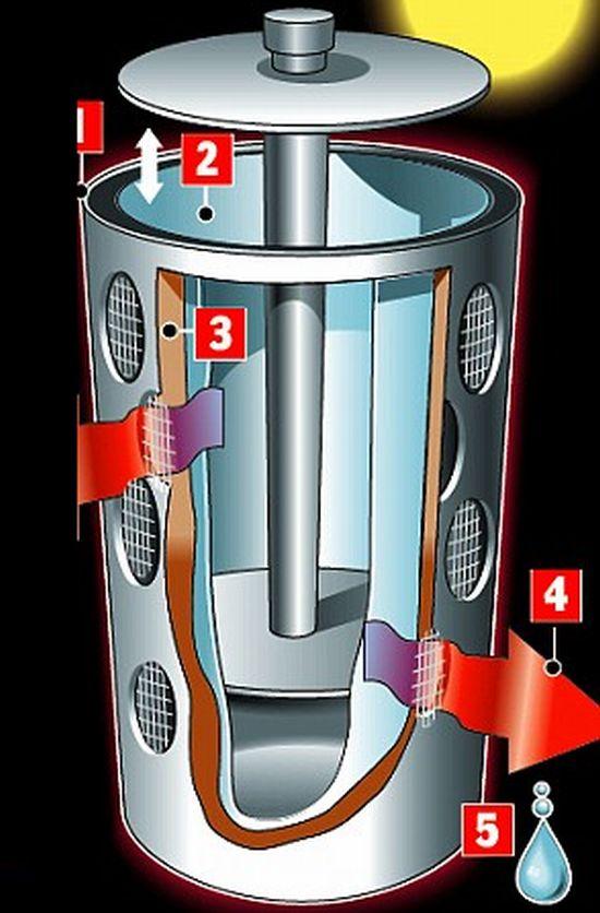 Solar Powered Refrigerator >> Solar Powered Refrigerator   Renewable Energy
