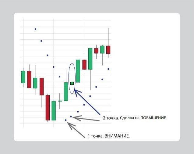 Стратегия Parabolic на повышение