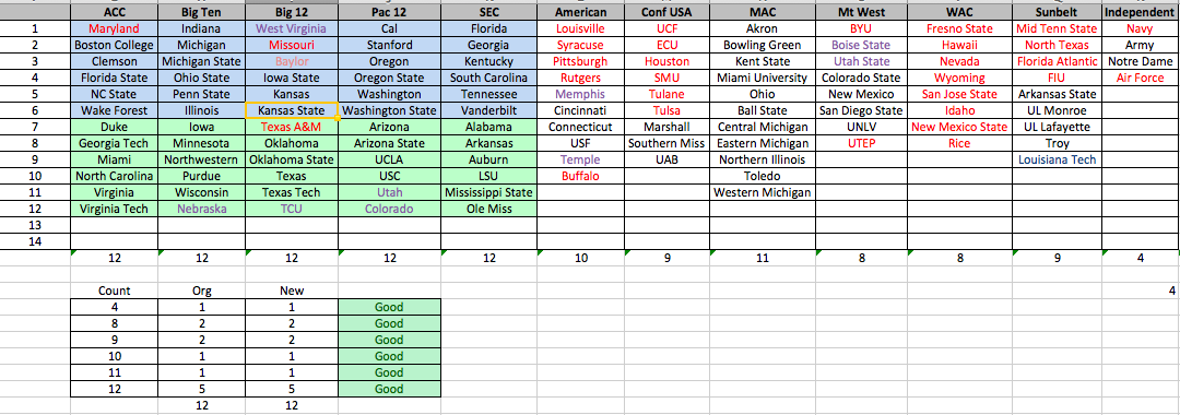 NCAA Football Conference ReAlignment Trial Update | ANTDROID