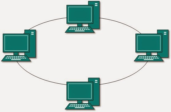 A Ring Network Can Travel Clockwise