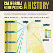 The Real Estate Blog: California Home Prices - A History since 1970