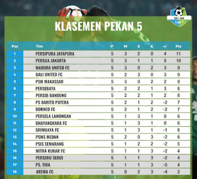 Klasemen Liga 1 2018 - Posisi Persib Bandung