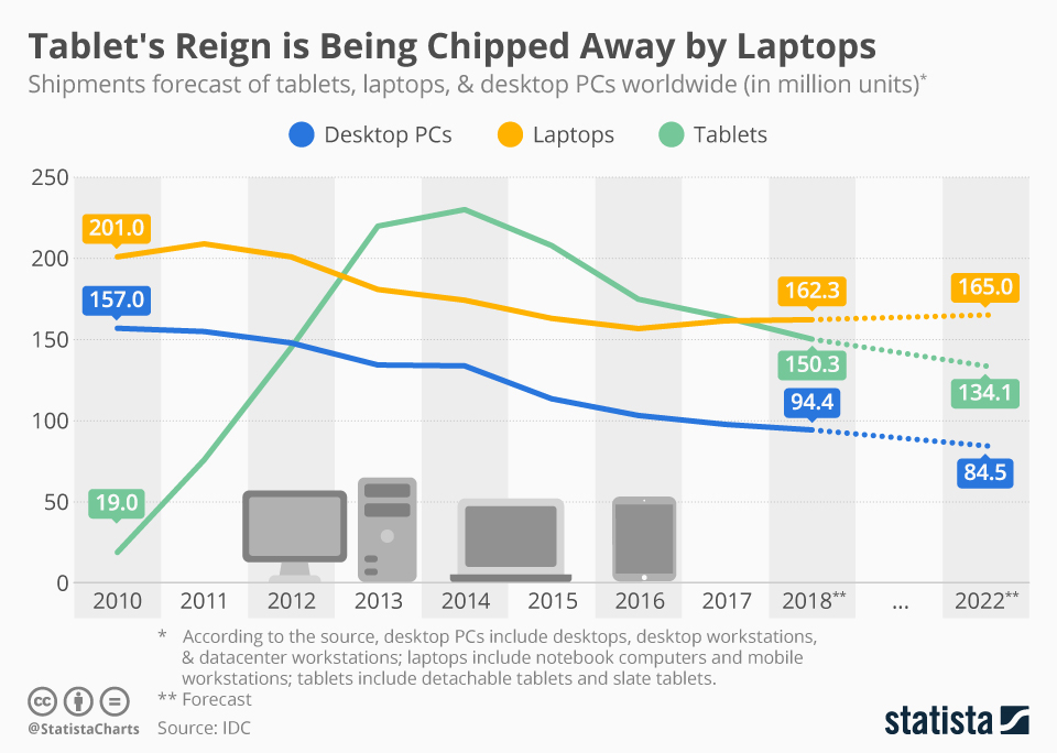 Tablet's Market is Being Chipped Away by Laptop Devices (chart)