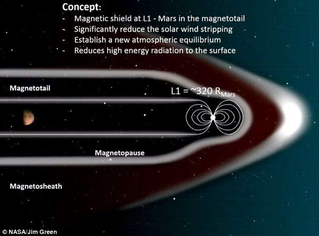 Magnetic shield could make Mars habitable