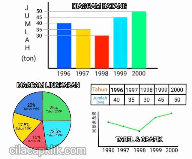 Cara Membaca Diagram Tabel Dan Grafik Cilacap Klik