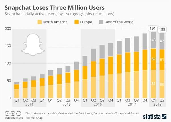 انخفاض هائل في عدد مستخدمي Snapchat
