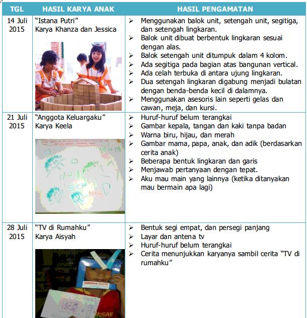 Contoh Catatan Hasil Karya Anak PAUD