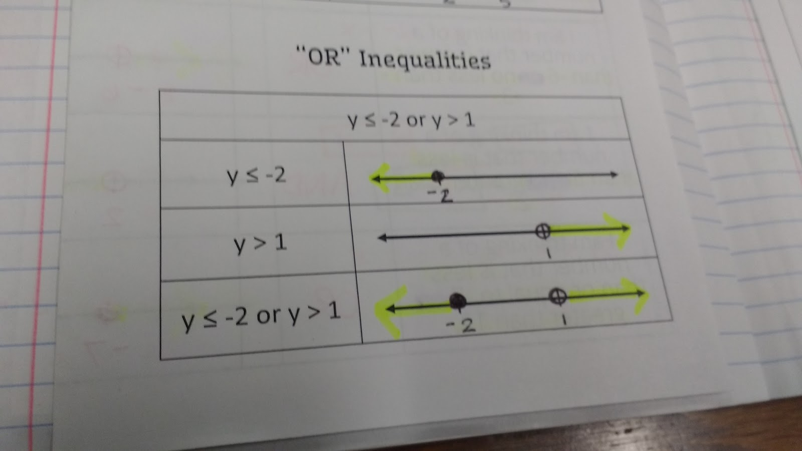 Math Love Algebra 1 Solving Equations And Inequalities Unit 2 Inb Pages