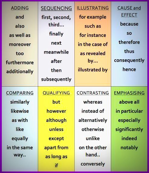 useful linking words and phrases for essays Linking words and phrases are used to show relationships between ideas they can be used to join two or more sentences or clauses we can use linking words to give a result , add information , summarize , give illustrations , emphasize a point , sequence information , compare or to contrast idea.