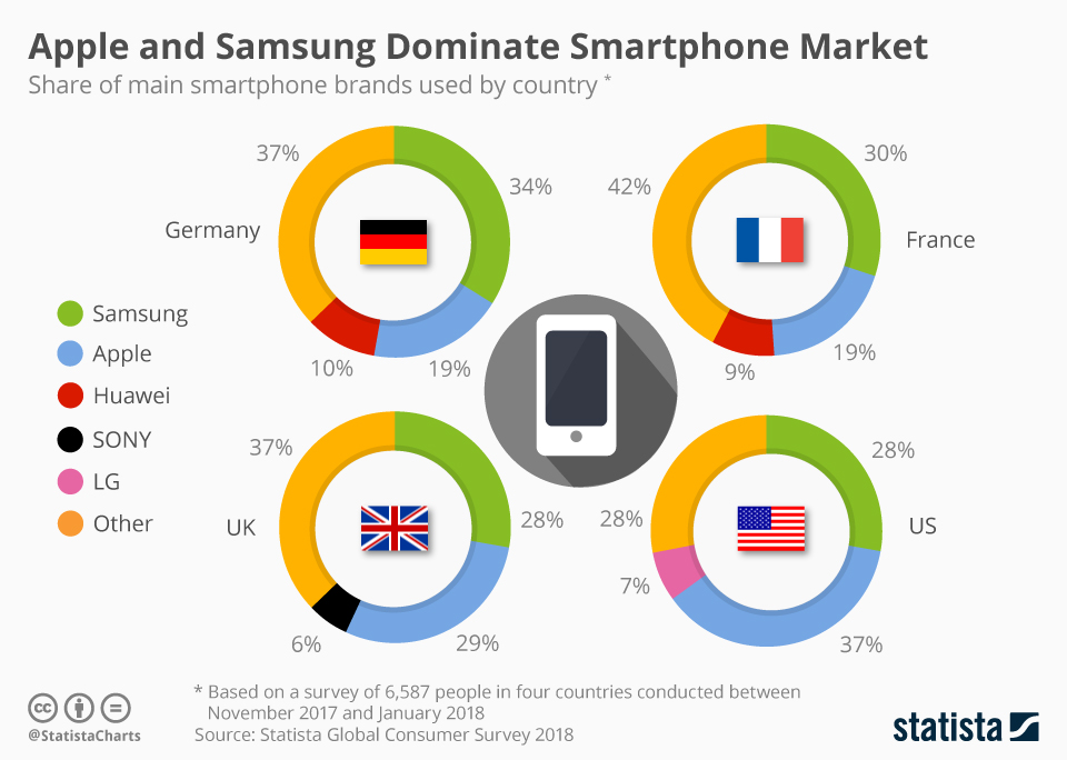 Samsung Beats Apple In The Global Smartphone Market As Chinese Brands Close In