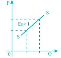 Soal Ekonomi : Permintaan, Penawaran, dan Harga Keseimbangan Versi 2