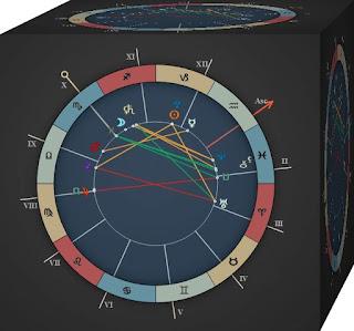 June 2016 Aires Horoscope forecast zone
