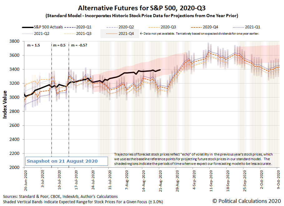 Alternative Futures - S&P 500 - 2020Q3 - Standard Model (m=-0.5 from 14 July 2020) - Snapshot on 21 Aug 2020