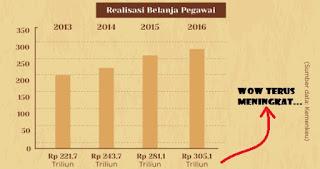 Alhamdulillah.. Ini Daftar Kenaikan Gaji Pokok PNS yang Dijanjikan Jokowi Bulan Depan