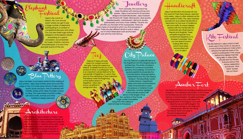 Brochure Kiosk Pics Brochure Jaipur City