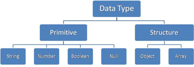 Data type in javascript
