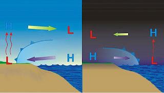 Animasi Proses Angin Darat dan Angin Laut