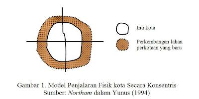 Pola Perkembangan Kota - Model Penjalaran Fisik Kota Secara Konsentris (concentric development)