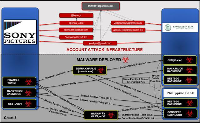 الولايات المتحدة تتهم قراصنة كوريا بإختراق شركة سوني و إطلاق WannaCry