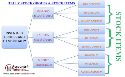 gst stock group and stock items creation in tally