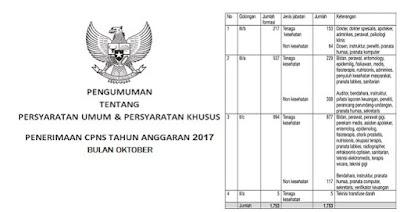 Inilah Jadwal Dan Lokasi SKD CPNS Periode II 2017