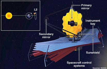 Teleskop, JWST, Nasa, Esa, space, hubble, moon, james webb