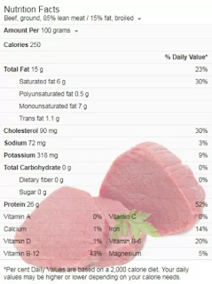 Kandungan Nutrisi Gizi