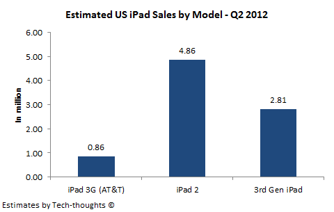 US iPad Sales by Model - Q2 2012