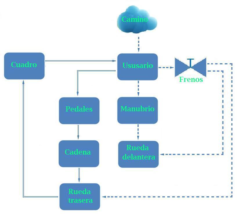 Productos tecnológicos como sistemas | La clase de Tecnología